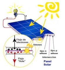 como-funciona-las-placas-solares